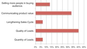 Communicate Product Value B2B