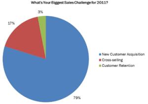 Sales team challenges