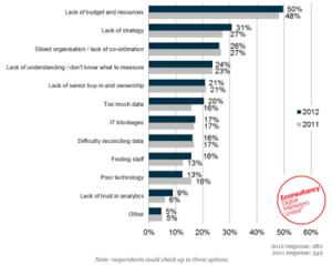 Web analytics survey