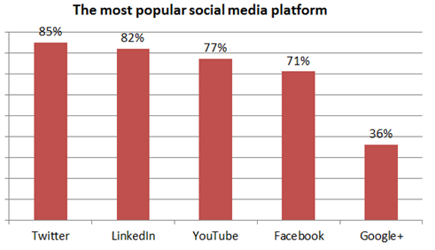 Most popular social media channel B2B