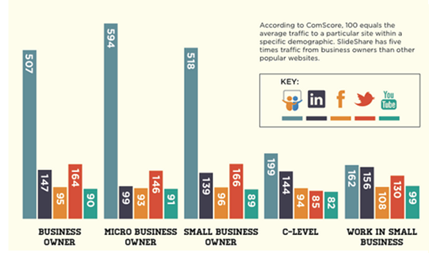slideshare traffic
