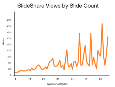 slideshare views by number of slides