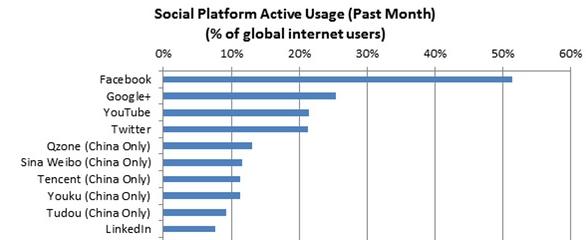 social media usage 2012