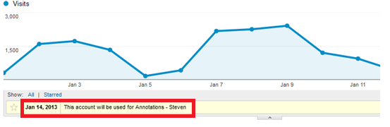 Google Analytics Annotations Guidelines 4